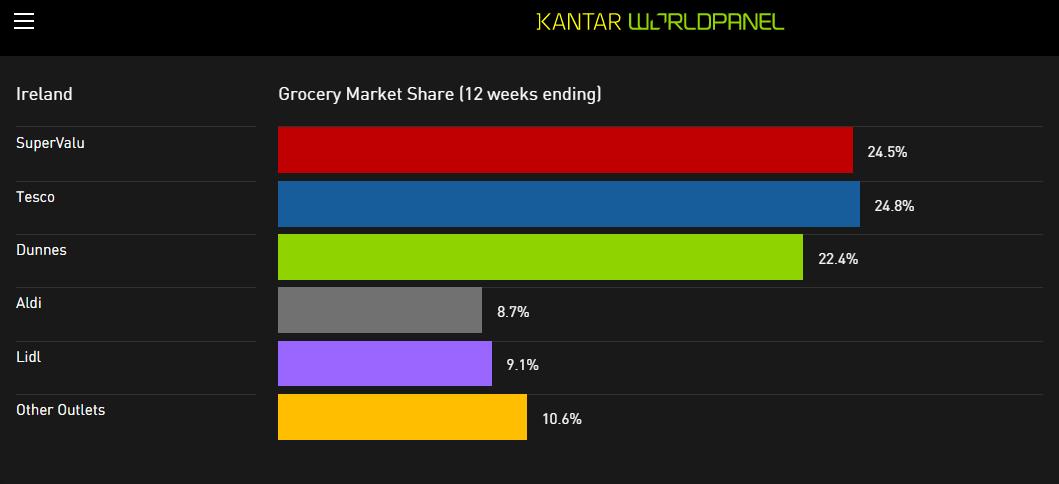 Grocery Ireland Market Share August 2015
