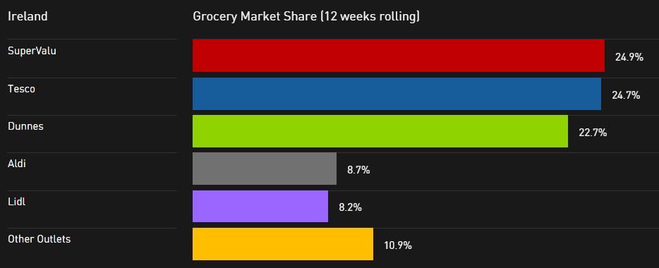Grocery Ireland