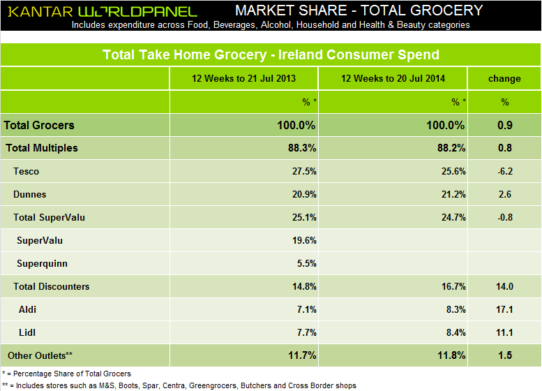 Grocery Market Share Ireland July 2014