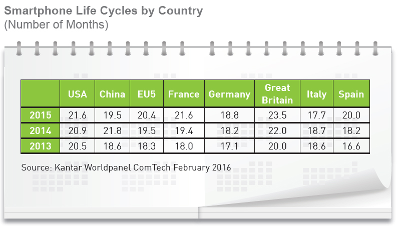 Smartphone Lyfe Cycles 2016