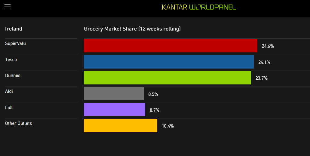 Grocery Market Share Ireland November 2015