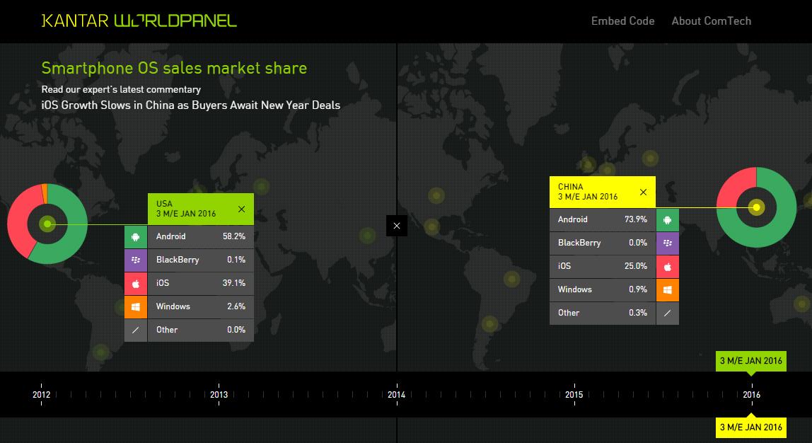 OS MArket Share February 2016