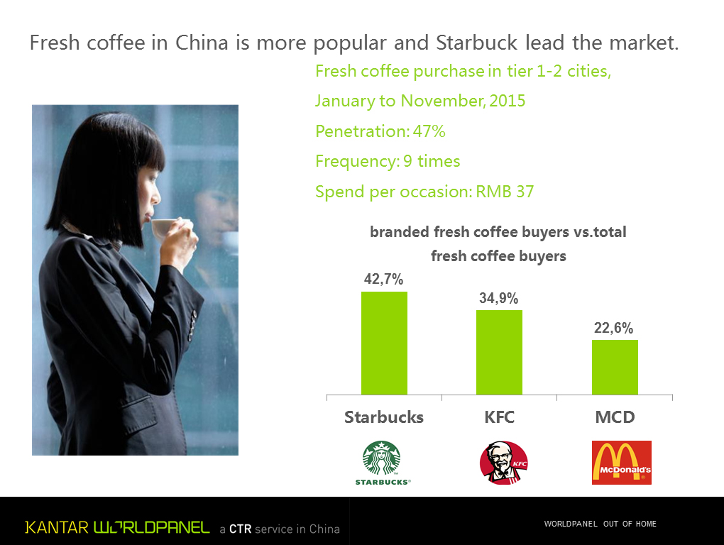 Coffee Starbucks China