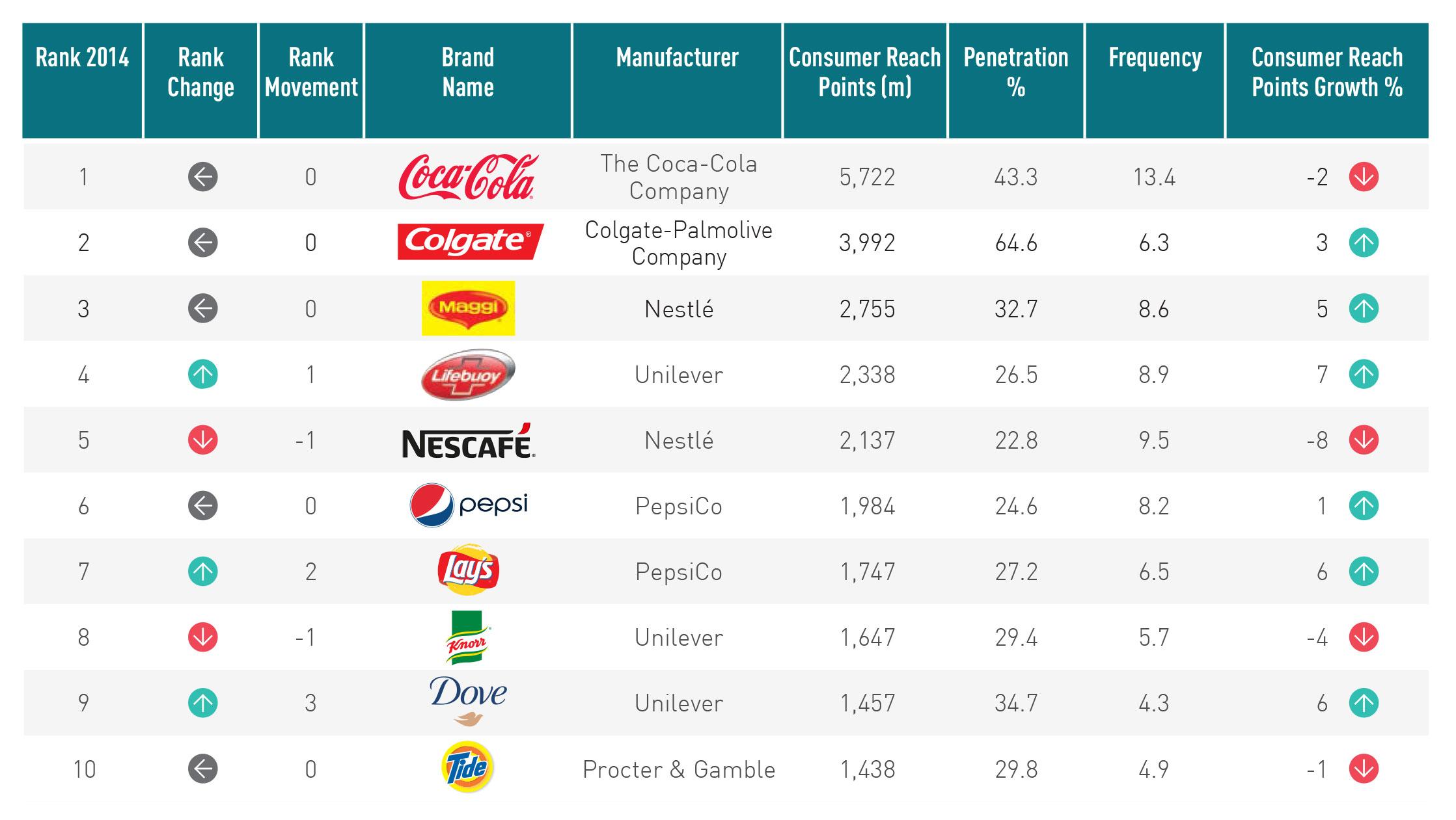 FMCG Retail BrandFootprint