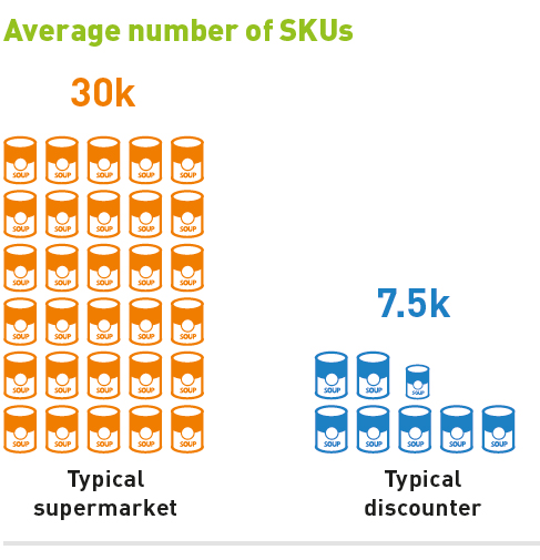 Average number of SKUs