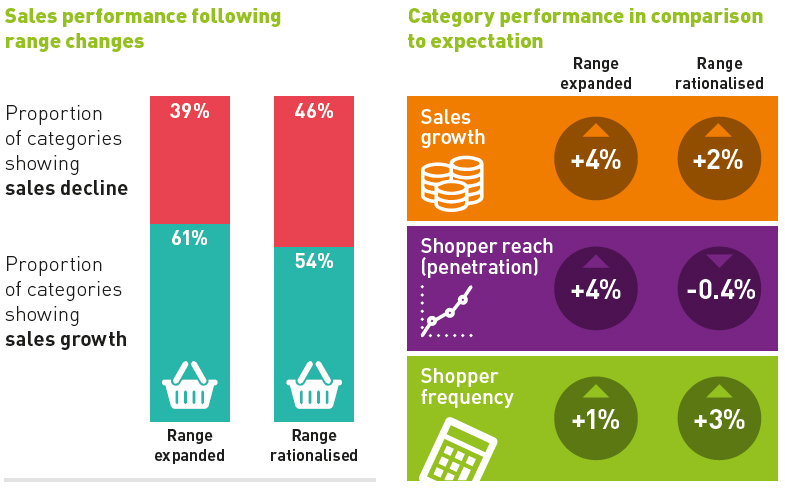 Sales performance range changes