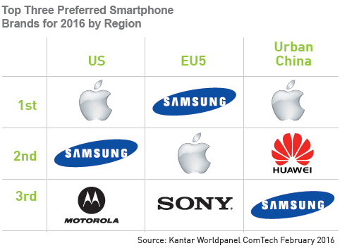 Top Smartphone Brands by Region