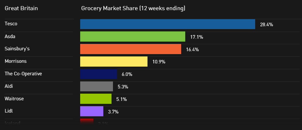 grocery UK dataviz market share