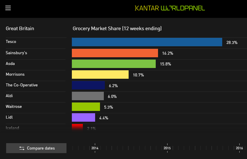 Grocery Market Share UK Dataviz June 2016