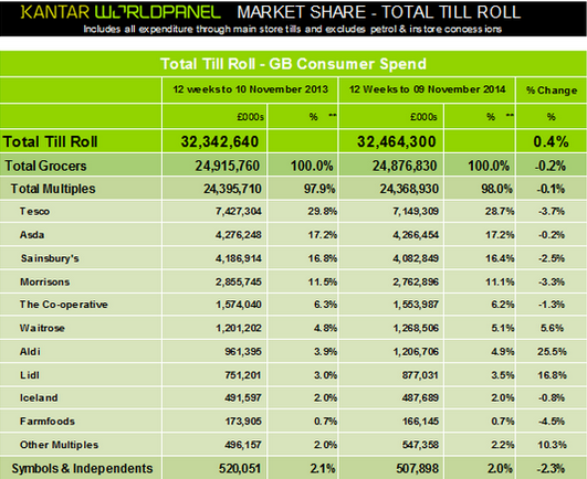 UK grocery market share November 2014