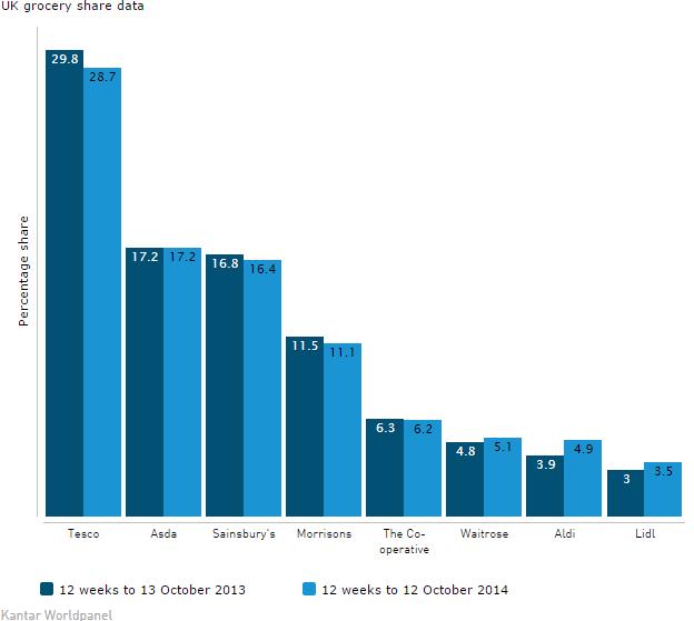 UK grocery share November 2014