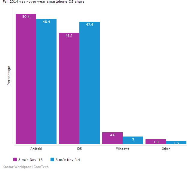 US OS share data January 2015