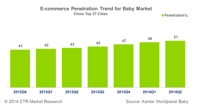 China Ecommerce Penetration Growth