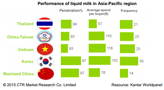 china liquid milk asia pacific january 2015
