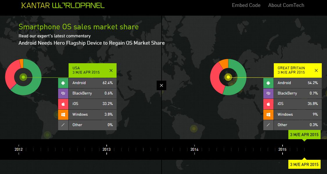 Comtech OS Market Share
