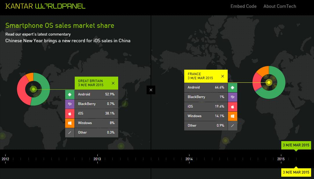 Comtech Dataviz May 2015 Barometer OS Market Share