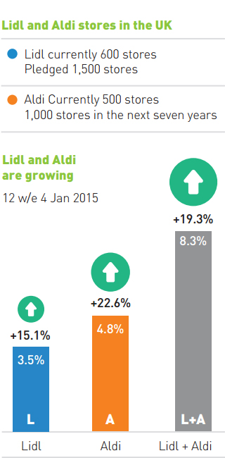discounters lidl aldi Uk grocery market retail