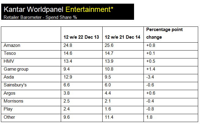 entertainment barometer UK January 2015