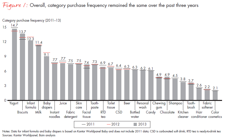fmcg_china_october_2014_overall