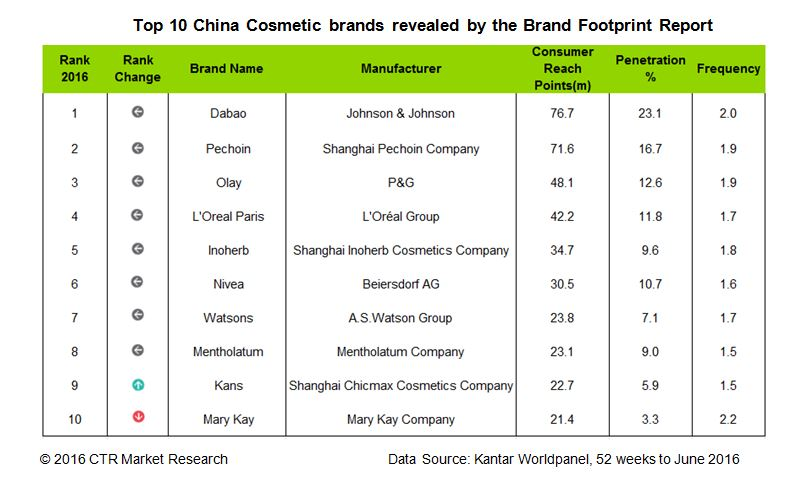 China's beauty market remains buoyant in 2016
