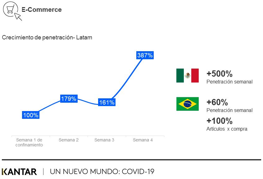 E-commerce durante COVID-19